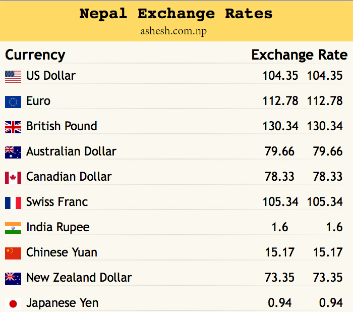 Exchange Rates Fixed by Nepal Rastra Bank