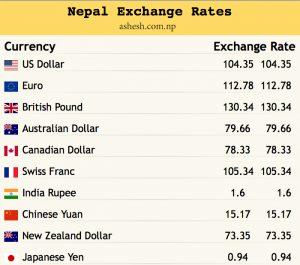 Exchange Rates Fixed by Nepal Rastra Bank